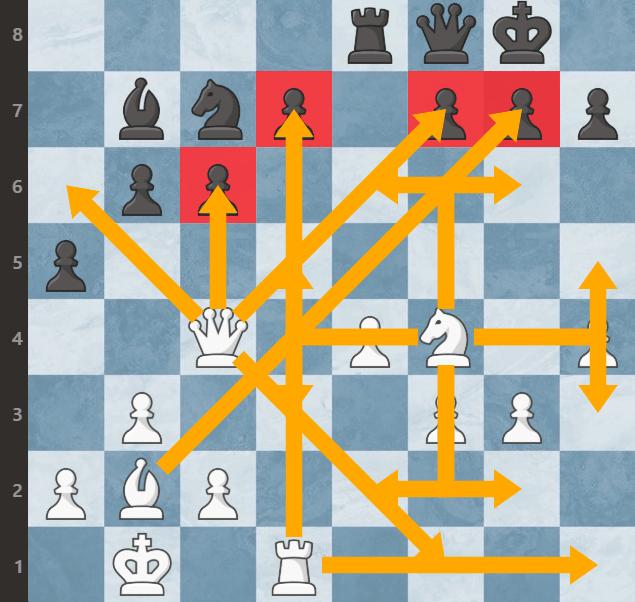 aktywne figury w szachach